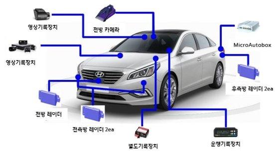 자율주행 임시운행 차량 구성도/사진제공=현대모비스