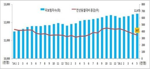 피보험자 및 증감 추이(고용노동부 제공)  © News1