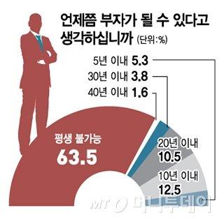 """""""금수저 물고 다시 태어나야"""" 국민 60% 부자 평생 불가능"""