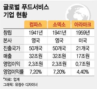 350兆 글로벌 급식시장 선진기업 각축장...韓 경쟁력 더 키워야
