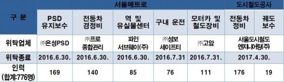 '메피아+철피아' 182명 퇴출한다…7개 안전업무 직영화