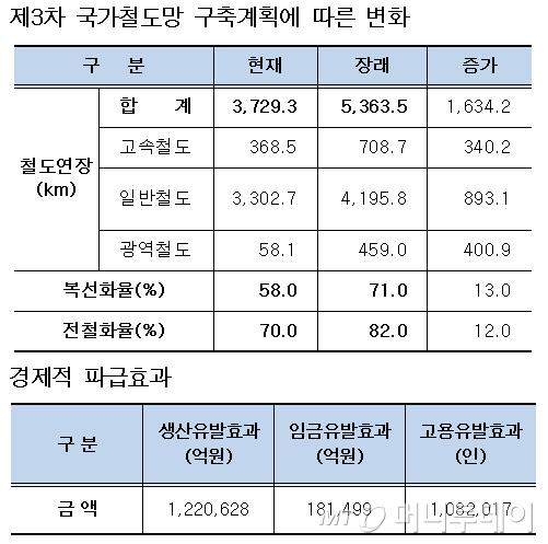 """""""서울~강릉 1시간7분""""… 철도망 구축에 70조 투자"""