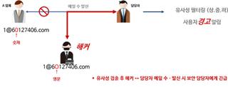 시큐 메일 클라우드의 '유사성 도메인 기술' 작용 원리/사진제공=기원테크