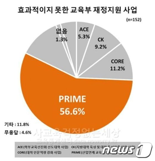 대학재정지원사업 인식 설문조사(사교육걱정 제공)© News1