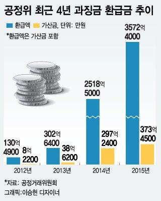 """[런치리포트]집중분석-2015 결산 """"내 세금 이렇게 샜다"""""""