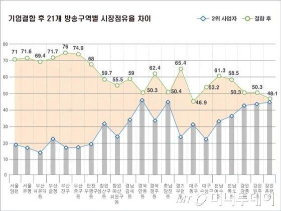 공정위, SK텔레콤-CJ헬로비전 M&A '원천적 금지'