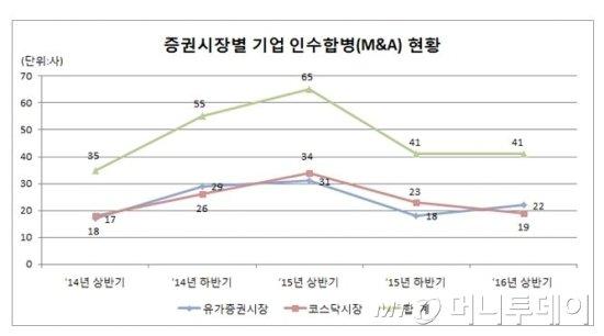 자료 :한국예탁결제원