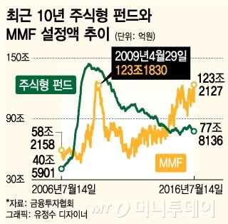 브렉시트·테러·사드 불안…MMF 7년여만에 123조 돌파