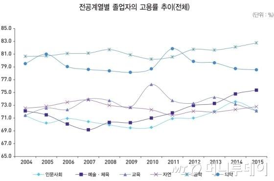 전공계열별 졸업자의 고용률 추이(전체)/자료제공=한국고용정보원
