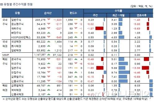 국·내외 주식형 펀드 희비교차..러시아·일본 '하락'