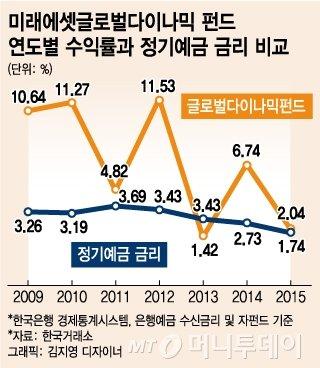 '연 평균 10%' 수익률에 4000억 쏠린 공룡펀드