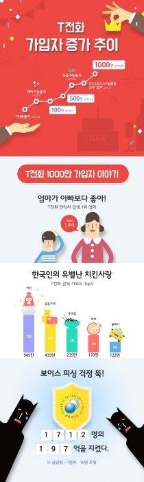 'T전화' 1000만 시대, 최다 검색어는 '엄마'와 '치킨'