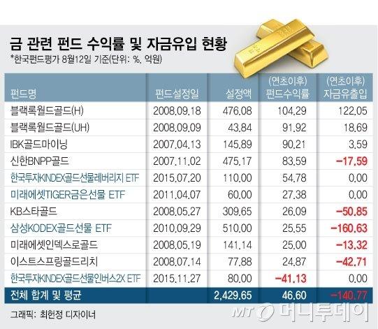 '최고 2배수익' 金펀드, 솔솔 돈 빠지는 이유