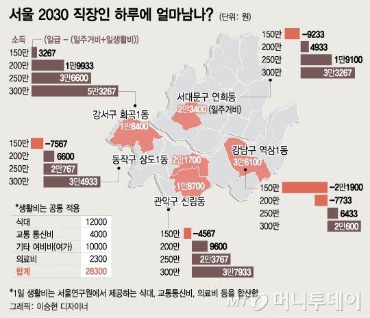 하루로 쪼개 본 2030 가계부… 일할수록 적자?