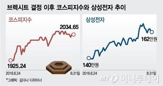 헤지펀드 매니저 울상…'삼성전자 오르니 헤지곤란'
