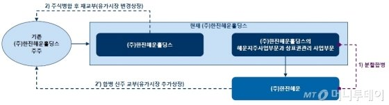 자료: 금융감독원 전자공시시스템 사업보고서.
