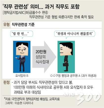 [청탁금지법ABC]'직무 관련성'?…과거 직무도 포함