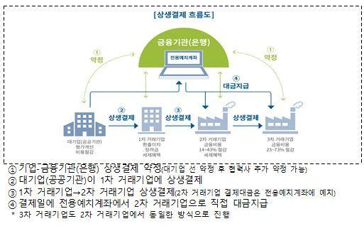 동반위, 협력사 대금결제 돕는 '상생결제' 고용부 11개 기관 확대