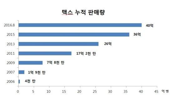 """하이트 '크림生맥스' 10년간 40억병 판매…""""1초당 13병 팔려나가"""""""