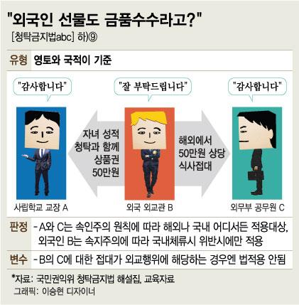 """[청탁금지법ABC]""""외교관 선물도 금품수수라고?"""""""