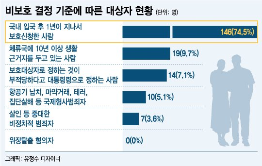 """[단독]""""10년간 비보호 탈북자 190명…70%는 1년 지났단 이유"""""""