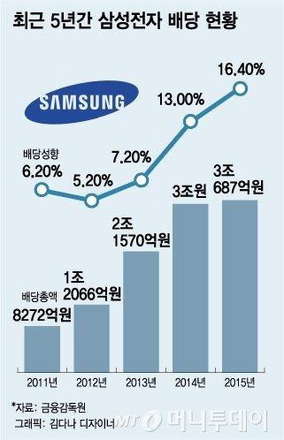 삼성電, 27일 변곡점…전면등장 JY·배당정책 주목