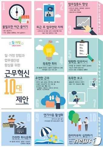 일·가정 양립과 업무생산성 향상을 위한 근무혁신 10대 제안. © News1