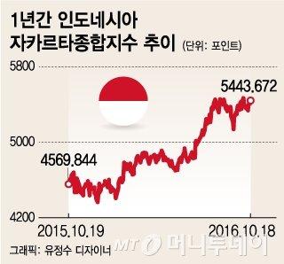 '韓 성장률 3배' 베트남·인니에 투자하라