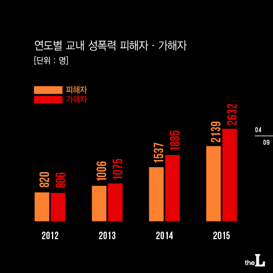 [카드뉴스] 교내 성폭력 3년만에 3배 증가…성교육도 미흡