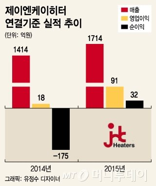 실탄 확보한 제이엔케이히터, 신규·해외사업 잇단 성과