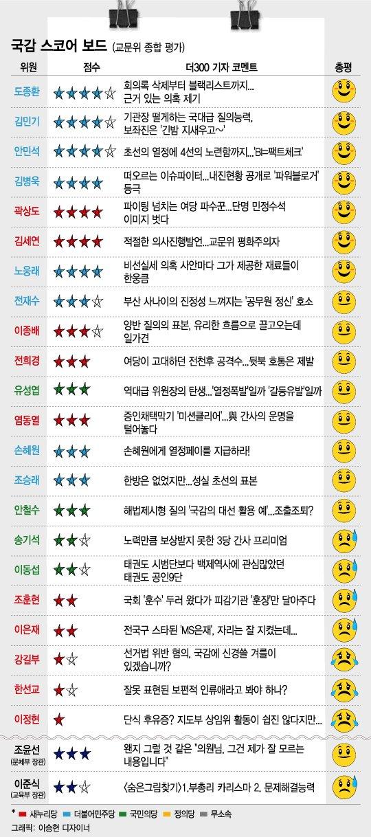 [런치리포트]2016년 국정감사 결산, 스코어보드 종합(상)