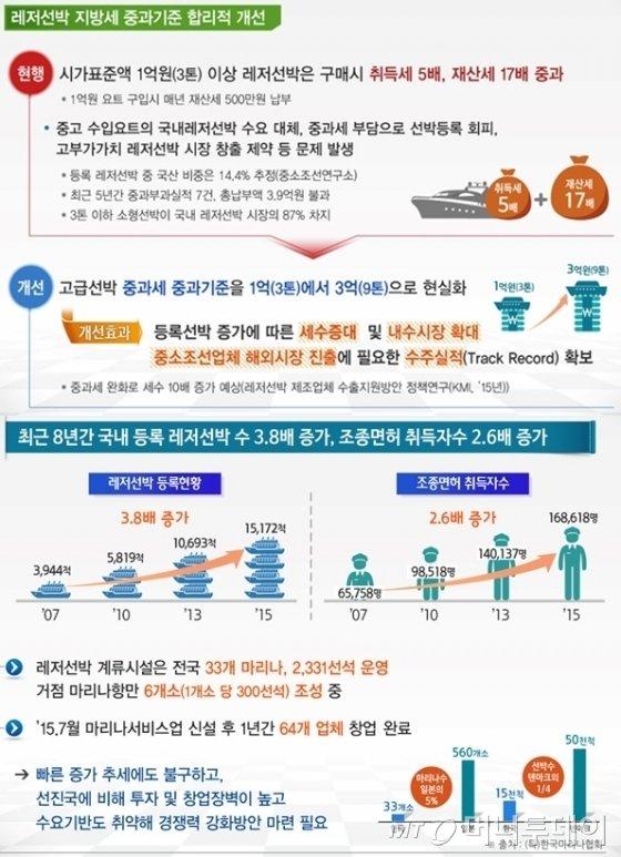 요트 등 레저용 선박 지방세 중과기준 1억→3억
