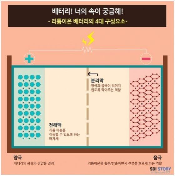 출처: 삼성SDI 홈페이지 자료