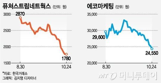 애드테크 기업 잇따라 증시 데뷔..주가는?