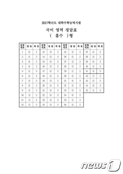 2017학년도 대학수학능력시험 1교시 국어영역 홀수형 정답표. (한국교육과정평가원 제공) © News1