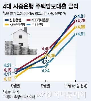 """""""거래 실종·가격 하락·금리 부담""""…'조정' 맞은 부동산시장"""