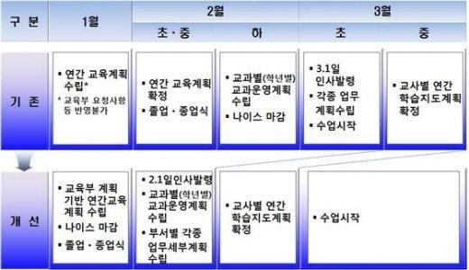 교육부의 학교 운영계획 변경안. © News1