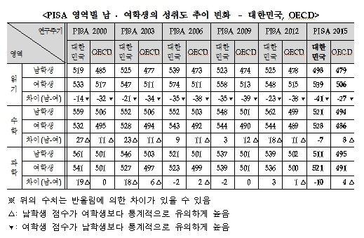 韓, 국제학업성취도 수학 성적 최상위권…읽기·과학도 상위권