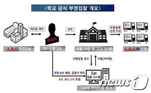 식재료 납품계약 비리 조감도. (서울지방경찰청 제공). © News1