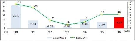 코스피 신규상장 기업수 및 공모금액 추이 /자료=한국거래소