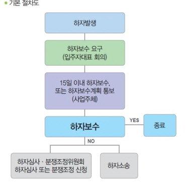 하자처리 기본 절차/사진제공=국토교통부