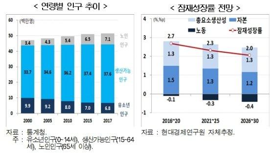韓, 부채 늘고 성장률 떨어지는 '뉴 뉴트럴' 진입
