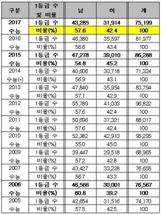 2005∼2017 수능 국어, 수학, 영어 1등급 합산 남녀 수와 비율(종로학원하늘교육 제공)© News1