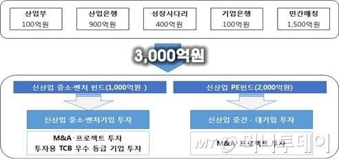 산업부-금융위, 3000억원 펀드 조성해 신산업 육성