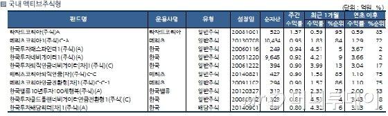 국내 주식형 펀드, 3주만에 마이너스..삼성그룹株 약세