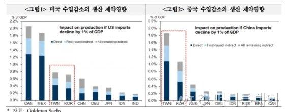 """골드만삭스 """"美 GDP 1% 수입규제시 韓 생산 0.7%감소"""""""