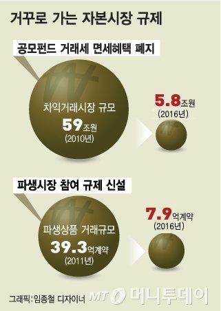 '코스피 3000' 발목잡는 '교각살우·자가당착' 정책