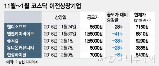 냉랭한 1월 IPO시장…2월엔 훈풍 불까?