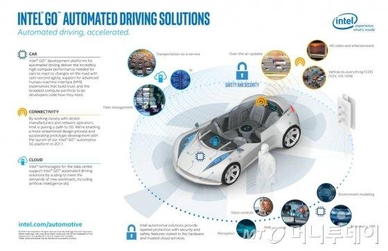인텔의 'GO' 반도체를 장착한 통합 ECU와 자율주행차 개념도/사진=인텔