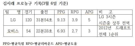 '작지만 빠른' 김시래, LG  플레이오프행  키플레이어